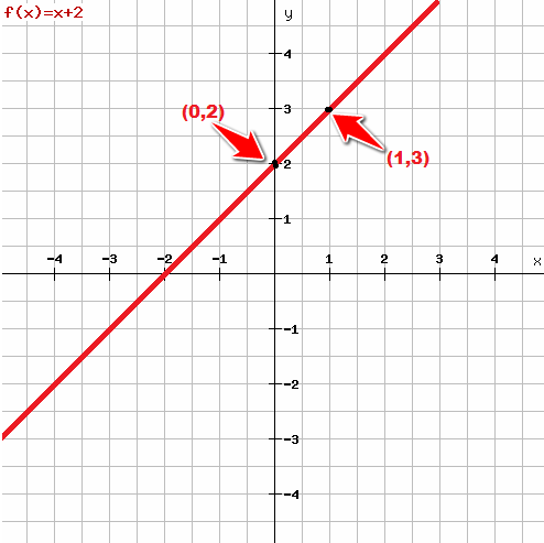 Graph-the-equation-by-plotting-points-and-check