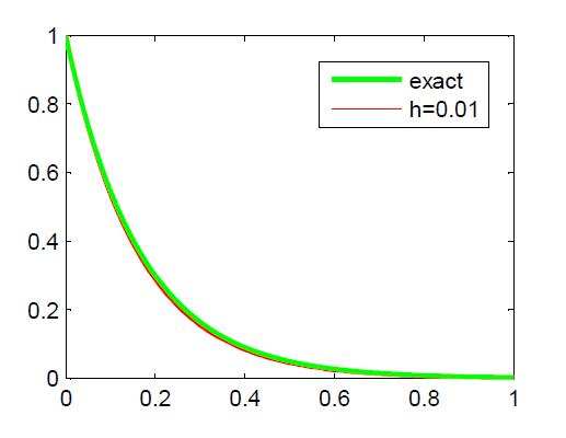 Euler-method-Matlab